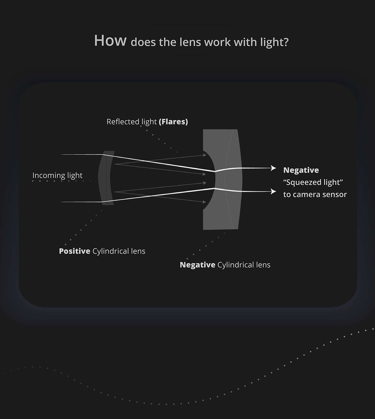How does the anamorphic lens work with light?