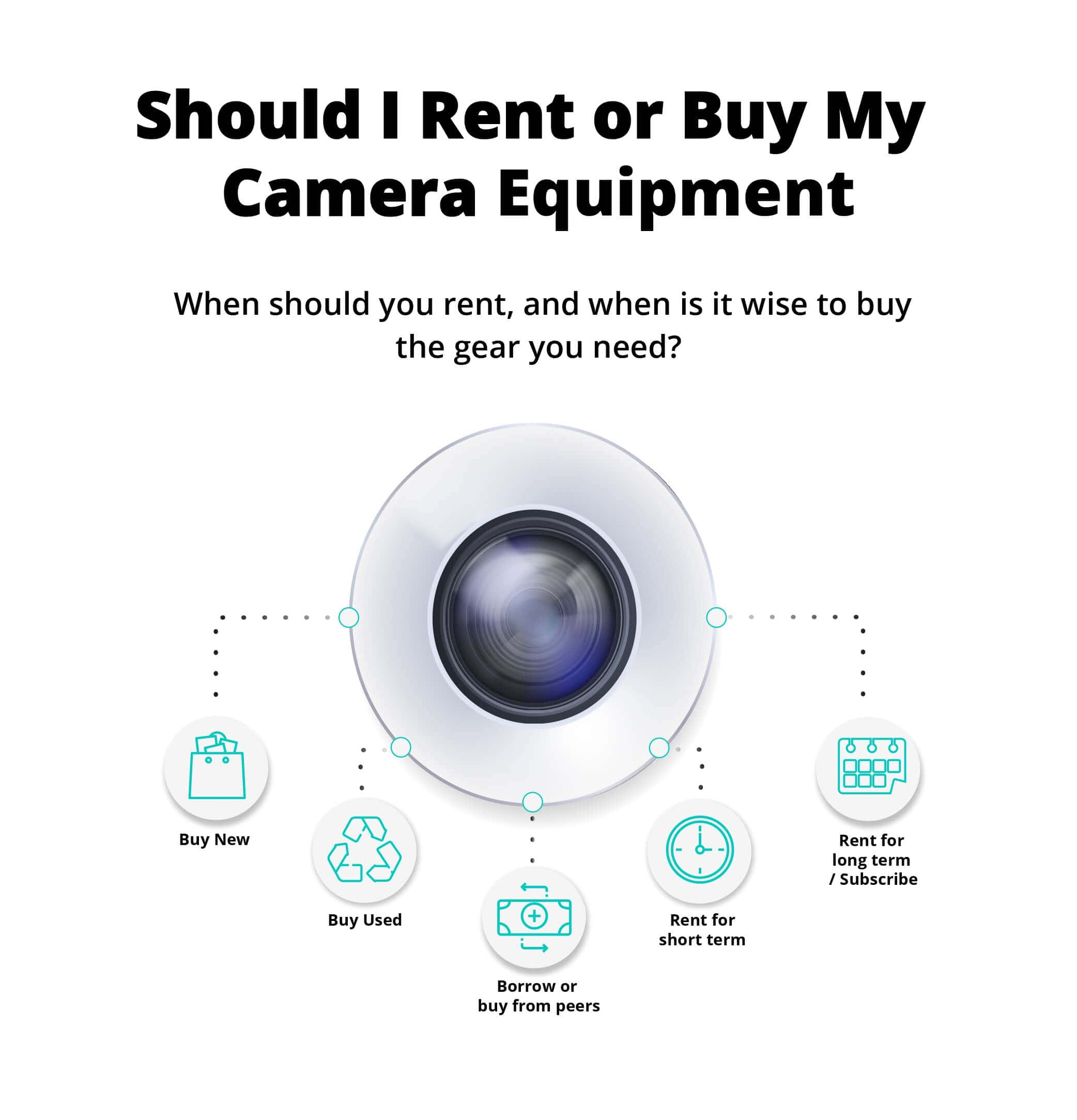 When to buy, rent or subscribe to my video and camera equipment?