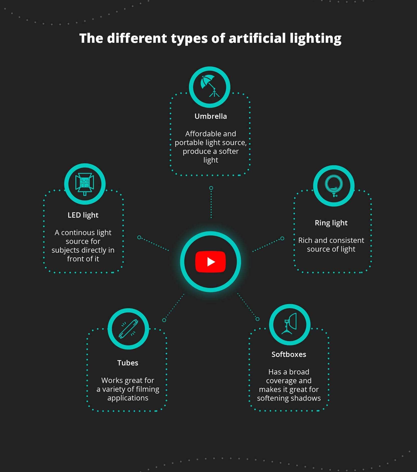 the different types of artificial lighting, different lighting for your YouTube videos