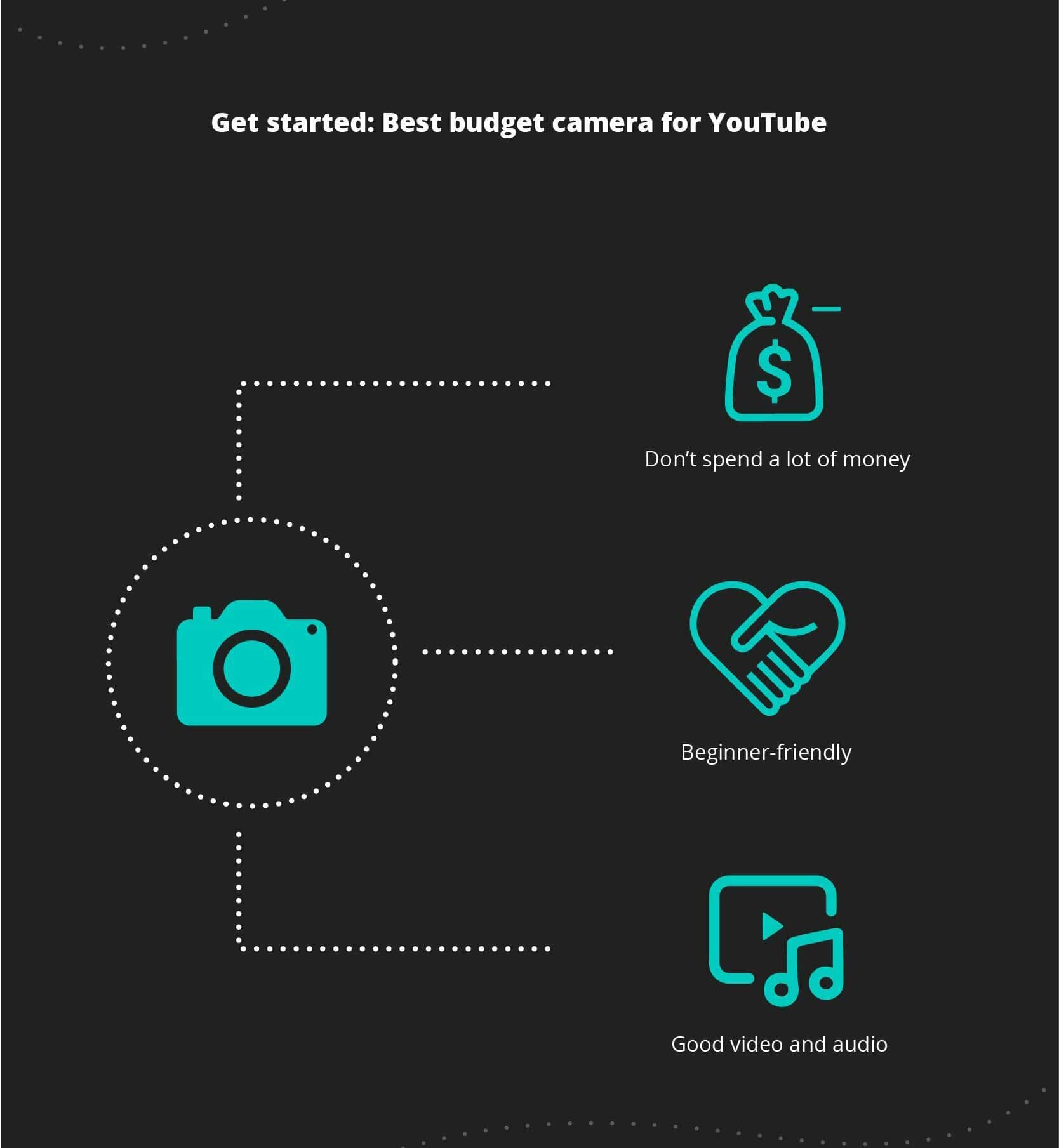 Best budget camera for YouTube