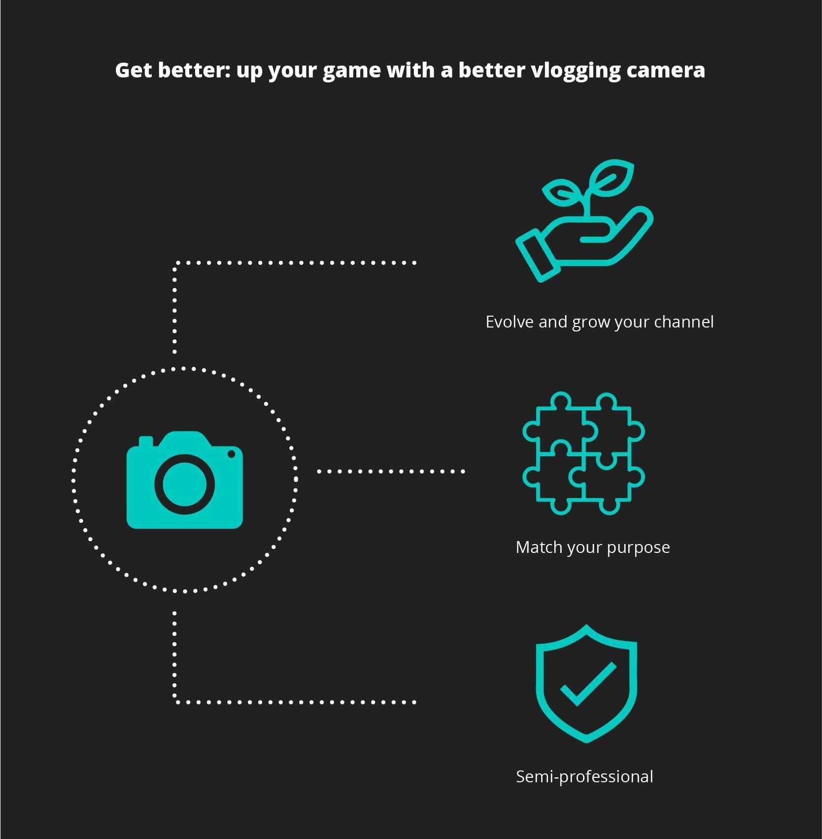 Get a better vlogging camera
