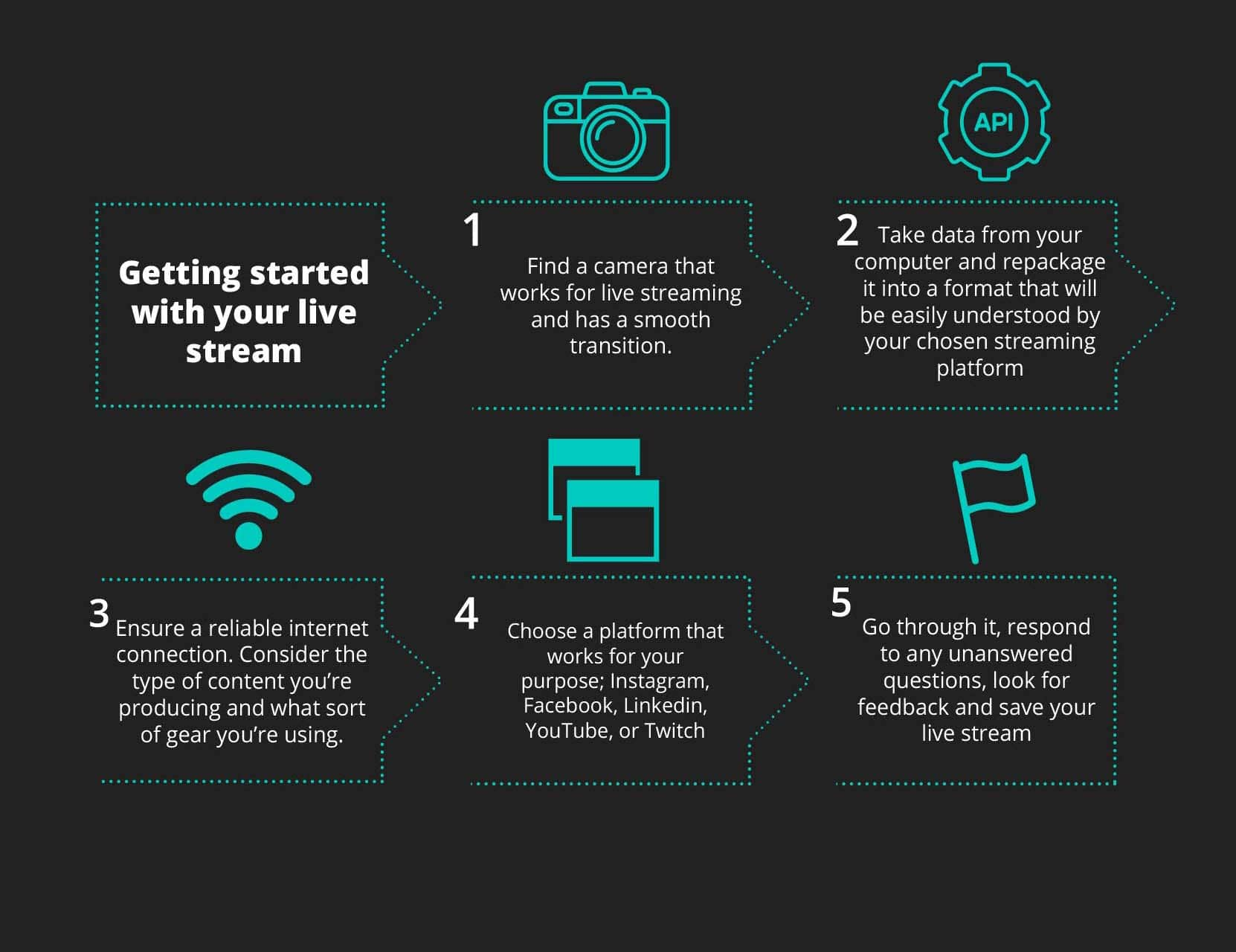 How to get started with live streaming, what you need to get started with a live streaming