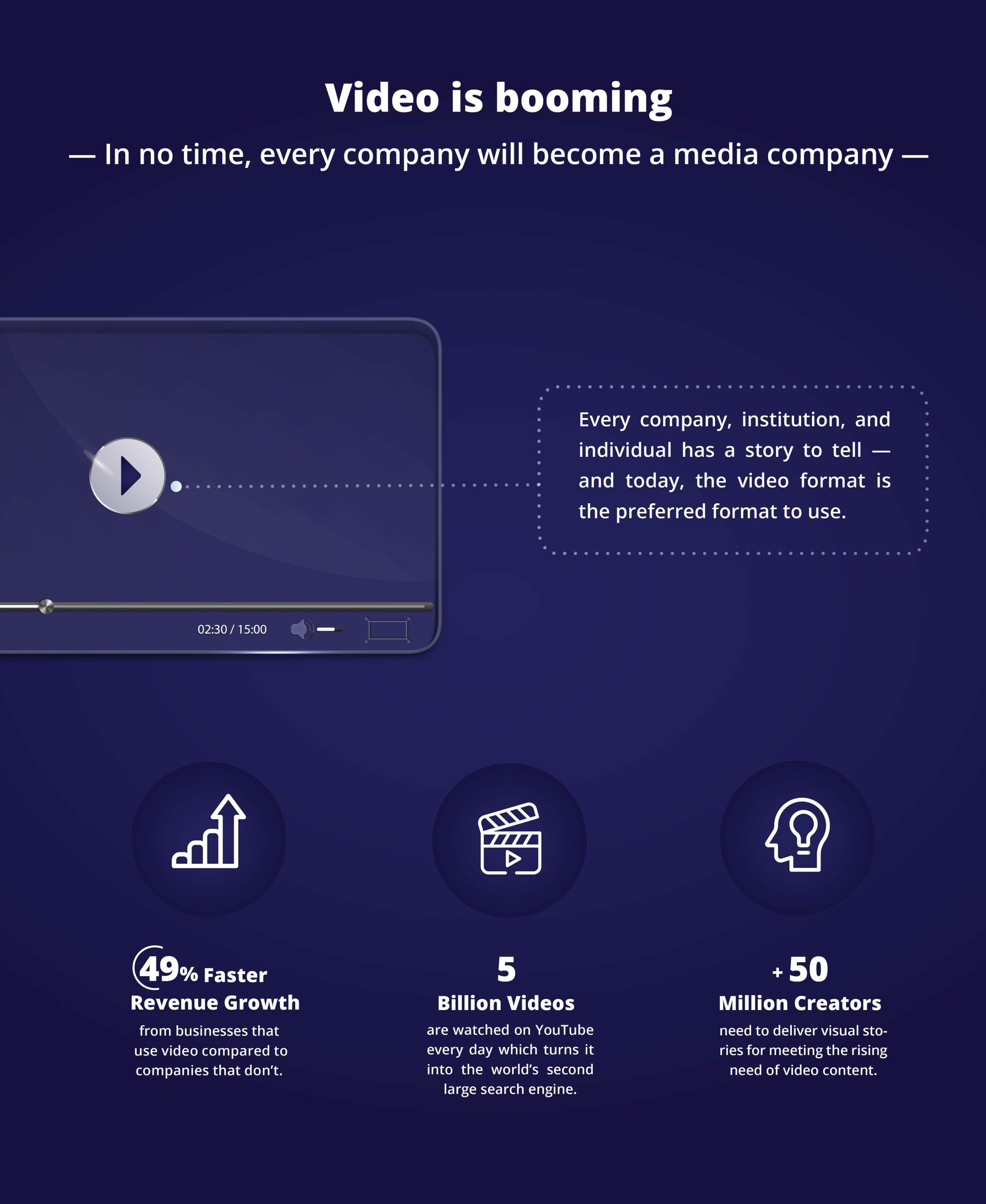 Video is booming and in no time every company will turn into a media company.