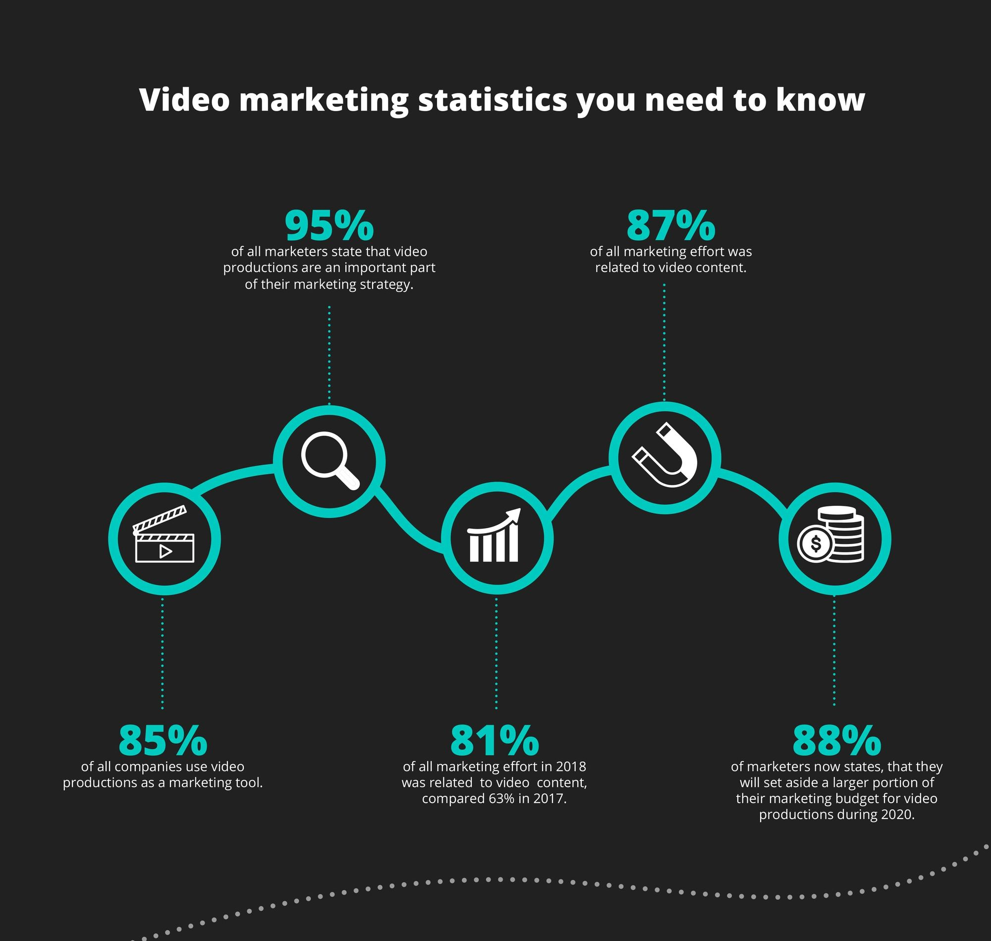 Important video marketing statistics