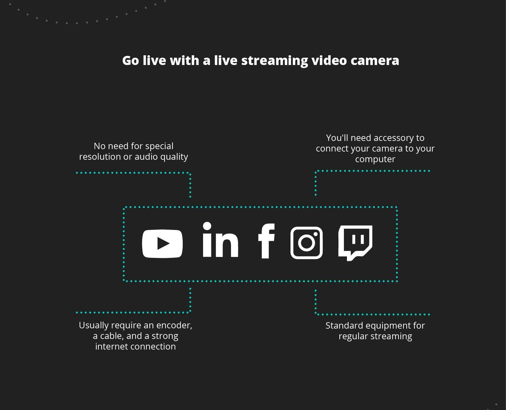 Choose a streaming platform
